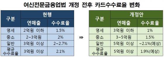 신용카드 수수료 1.5%→1% 인하 법안 발의