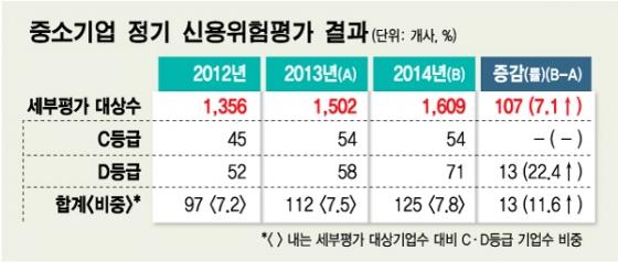 '좀비기업 정리 본격화'…11월 퇴출 중소기업 확정