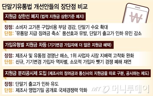[단말기유통법 1년]'단말기 유통법' 상한선 폐지될까?