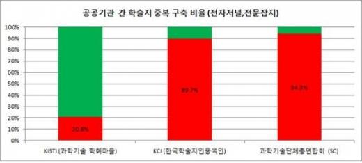 다른 공공기관에서 운영하는 학술논문 공개 서비스와의 중복 현황. (이개호 의원실 제공) © News1