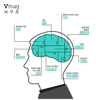 ▲ '꿀잼', '작은 사치', '위선보다 돌직구'…. 2030 세대의 트렌드를 반영한 <브이 맥>의 뇌구조.