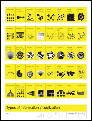 데이터 시각화의 유형들. 현재 의무교육으로 배우고 있는 시각화 유형보다 훨씬 다채로운 데이터 표현 방식이 존재한다. (출처: 에드워드 터프티 예일대 교수)