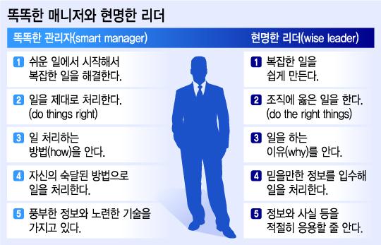똑똑한 매니저와 현명한 리더의 차이는?