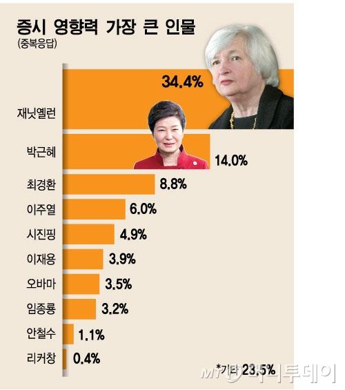 [증시전망]영향력 1위 옐런, 2위 박근혜 대통령