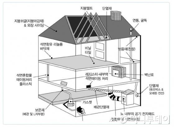 건축물 내 석면 사용처/출처=환경부