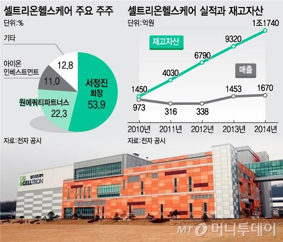 [단독]셀트리온헬스케어, 국내 상장추진…대우證 IPO 주관사 선정