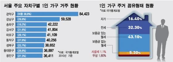 """'싱글족' 어느새 500만 """"월세로 허리휘는데 지원은 3~4인 가구에게만"""""""