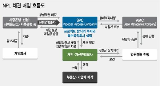 """[단독]'부동산 NPL' 운용사 탄생…""""개인투자 쉬워진다"""""""