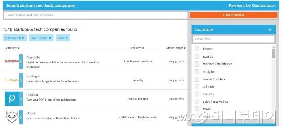 스타트업델타 홈페이지(http://www.startupdelta.org/startups)에는 핀테크와 바이오헬스 등 분야에 따라 네덜란드 스타트업들의 기업정보가 보기 좋게 정리돼 있다. /사진=스타트업델타