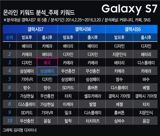 디자인→배터리→카메라…'키워드'로 본 '갤럭시S7'