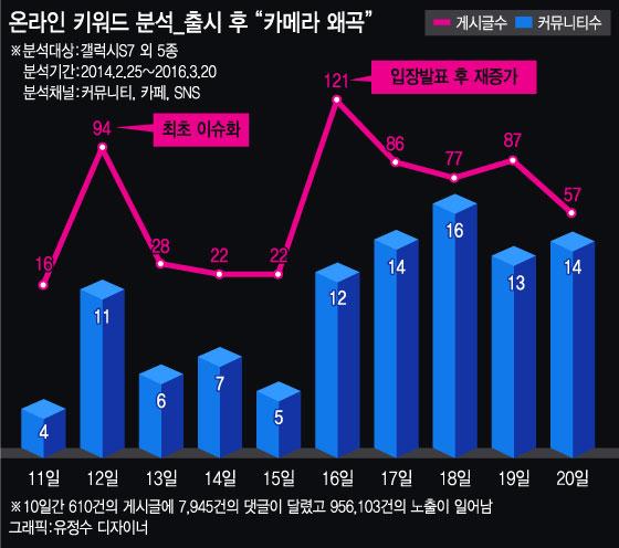 '갤7' 열흘만의 SW업그레이드…'카메라 왜곡' 소비자 불만 수용 - 머니투데이 뉴스