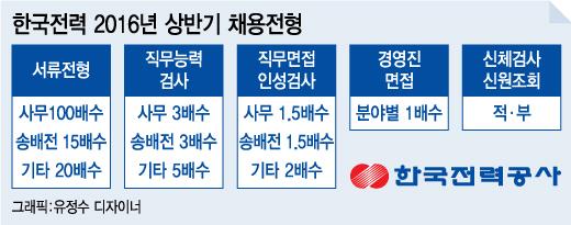 """""""올해 대졸공채만 4번"""" 한국전력 '무늬만' NCS전형?"""