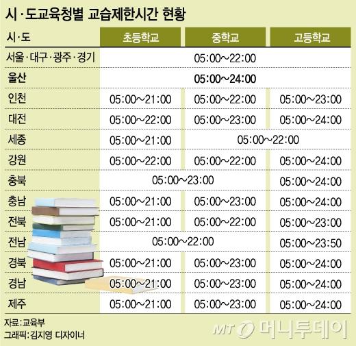 [단독]서울 학원 영업시간 '밤 10시 제한' 손 본다