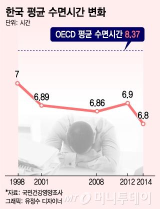 """""""점심시간 밥 대신 잠""""…벤치서 잠든 A씨의 속사정"""
