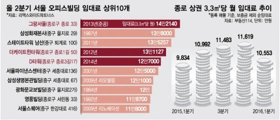 주말에도 '북적' 광화문…그랑서울~D타워 '구도심 상권 부활'