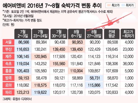 """""""성수기엔 2배""""…여름휴가 펜션 요금에 놀란 A씨"""