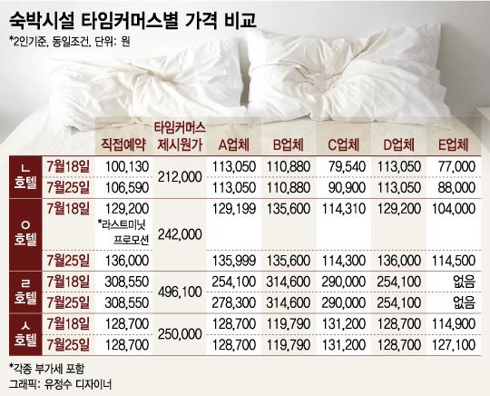 당일 숙박 예약 어플, 정말 저렴할까?