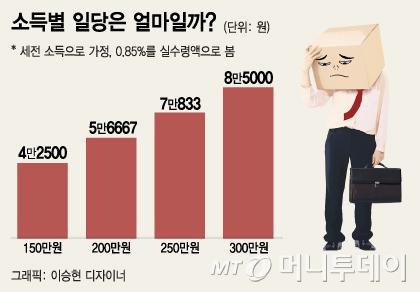 """월 200만원 벌면 1억 모으는데 42년?…""""허탈"""""""