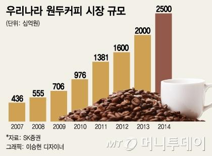 1만원짜리 '싱글오리진·스페셜티 커피'는 뭔가요?