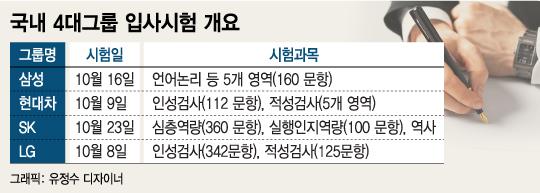 삼성·현대차 등 '빅4' 필기시험 '스타트'