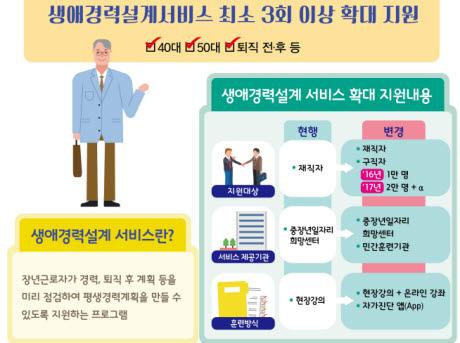 취업성공패키지 69세로…장년 일자리 교육 확대된다