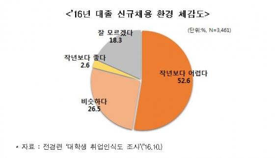 """대학생 절반 """"올해 취업시장 어렵다""""…첫 직장 희망연봉 3464만원"""