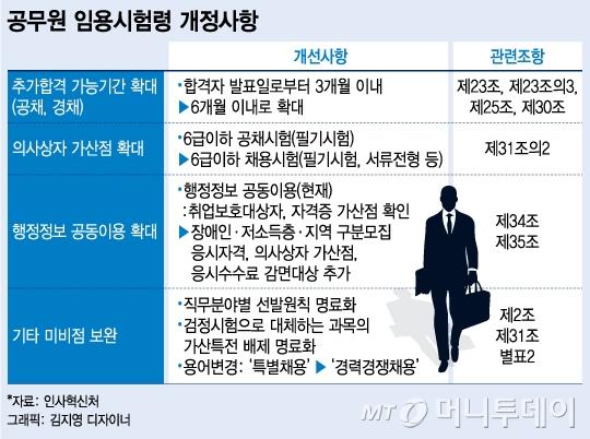 신입공무원 6개월 내 그만두면 '추가합격자' 뽑는다