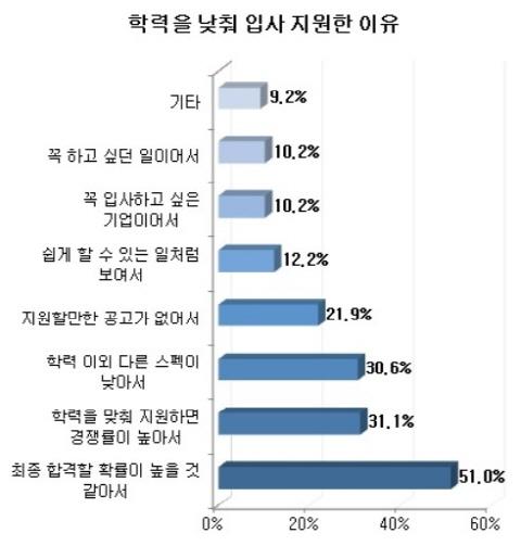 """오죽 취업 안되면…구직자 40% """"학력 낮춰 지원"""""""