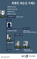 [그래픽뉴스] 최태민·최순실 가계도