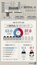 [그래픽뉴스]'아이.서울.유' 안다-63%