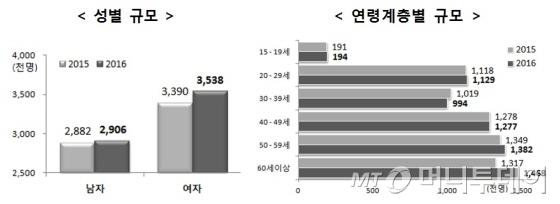 성별·연령별 비정규직 규모/자료제공=통계청