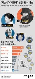 [그래픽뉴스]'최순실'·'박근혜' 언급 횟수 비슷