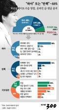 """[그래픽뉴스]""""하야·탄핵"""" 88%, 온라인 빅데이터로 보니…"""