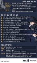 [그래픽뉴스] '최순실 게이트' 특검 개요