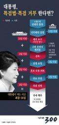 [그래픽뉴스]특검법·특검 일정…대통령이 거부한다면?