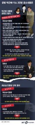 [그래픽뉴스] '공범 박근혜'와 기소 3인방, 혐의와 형량은?