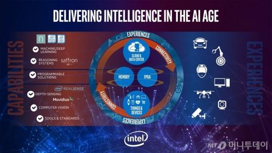 /인텔의 인공지능 전략 개념도 /제공=인텔
