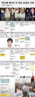 [그래픽뉴스] 7명 구속…'박근혜·최순실 게이트' 한달 주요일지