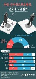 """[그래픽뉴스]""""한일 군사비밀정보보호협정 반대""""-59%"""
