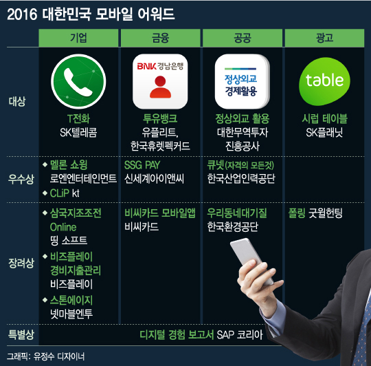 'K-모바일' 이끈 올해의 앱스타는 '원티드'