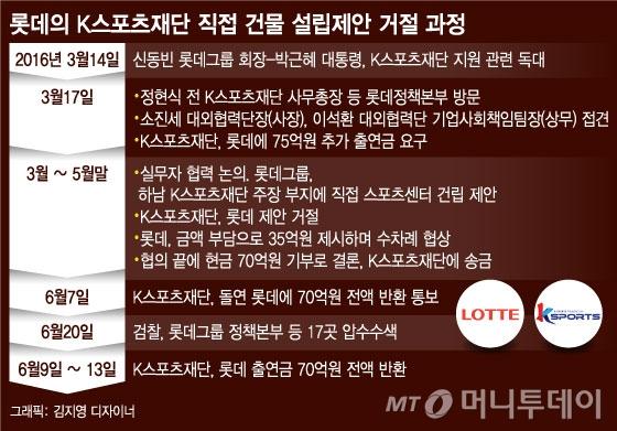 [단독]최순실, 애당초 '롯데 돈' 노렸다