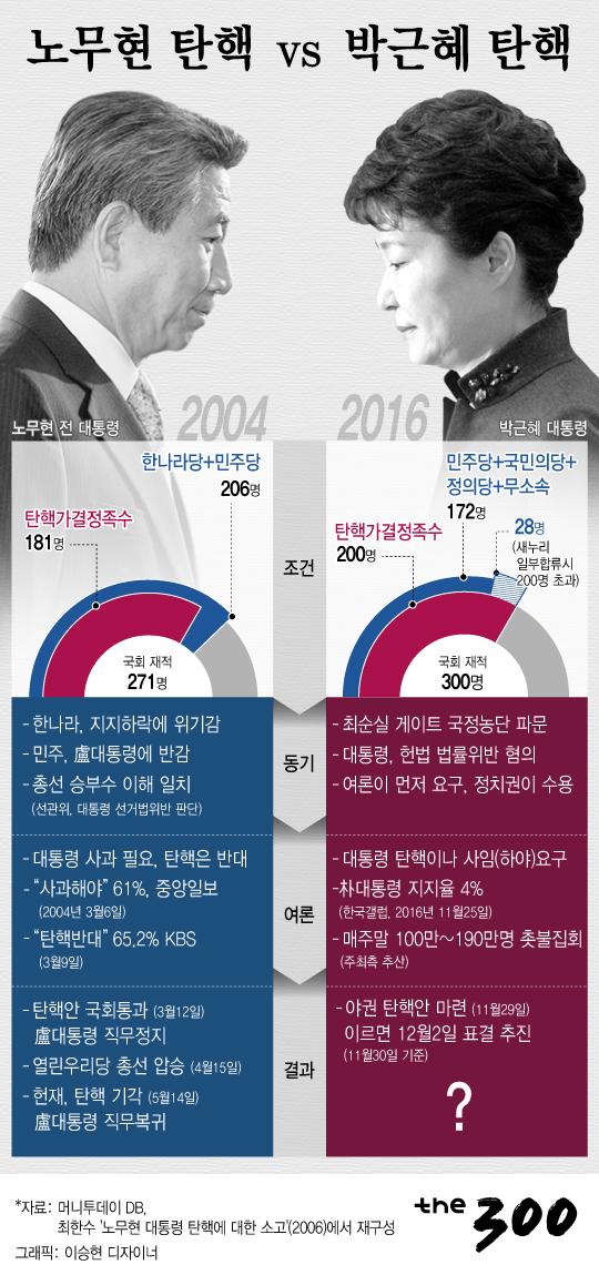 [그래픽뉴스]노무현 탄핵vs박근혜 탄핵