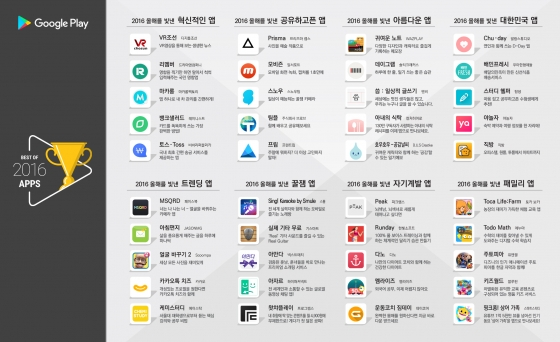 구글, 2016년 한국 구글 플레이 빛낸 앱 목록 발표