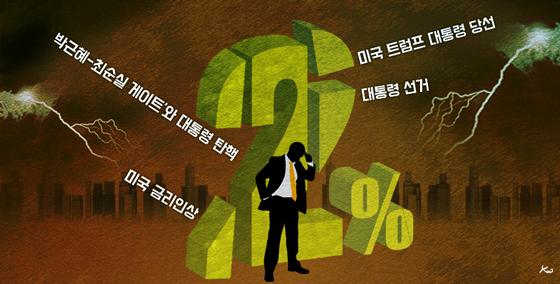 내년 경제성장 2%도 안될 네가지 이유