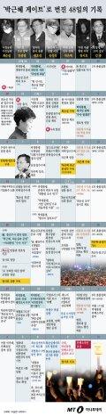 [그래픽뉴스] 한국을 뒤흔든 '최순실게이트' 48일의 기록