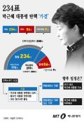 [그래픽뉴스]박근혜대통령 '탄핵' 찬성 234표 가결…향후 거취 '헌재' 손에