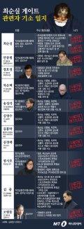 [그래픽뉴스] 69일간의 최순실게이트 수사, 법정에 서는 사람들