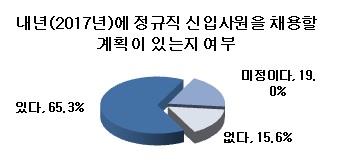 """기업들 """"내년 신입·경력채용 모두 줄인다"""""""