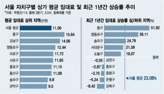 불황·김영란법에도 상가 월세는 '천정부지'…1년새 23%↑