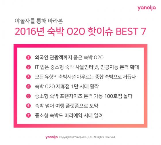 야놀자, 2016 숙박 O2O '7대 핫이슈' 발표